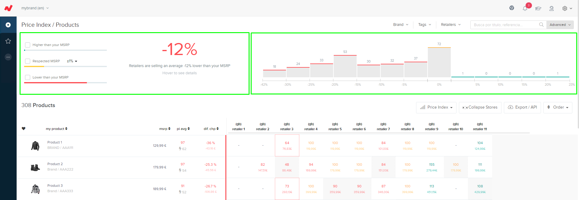 graph and action buttons available in netrivals