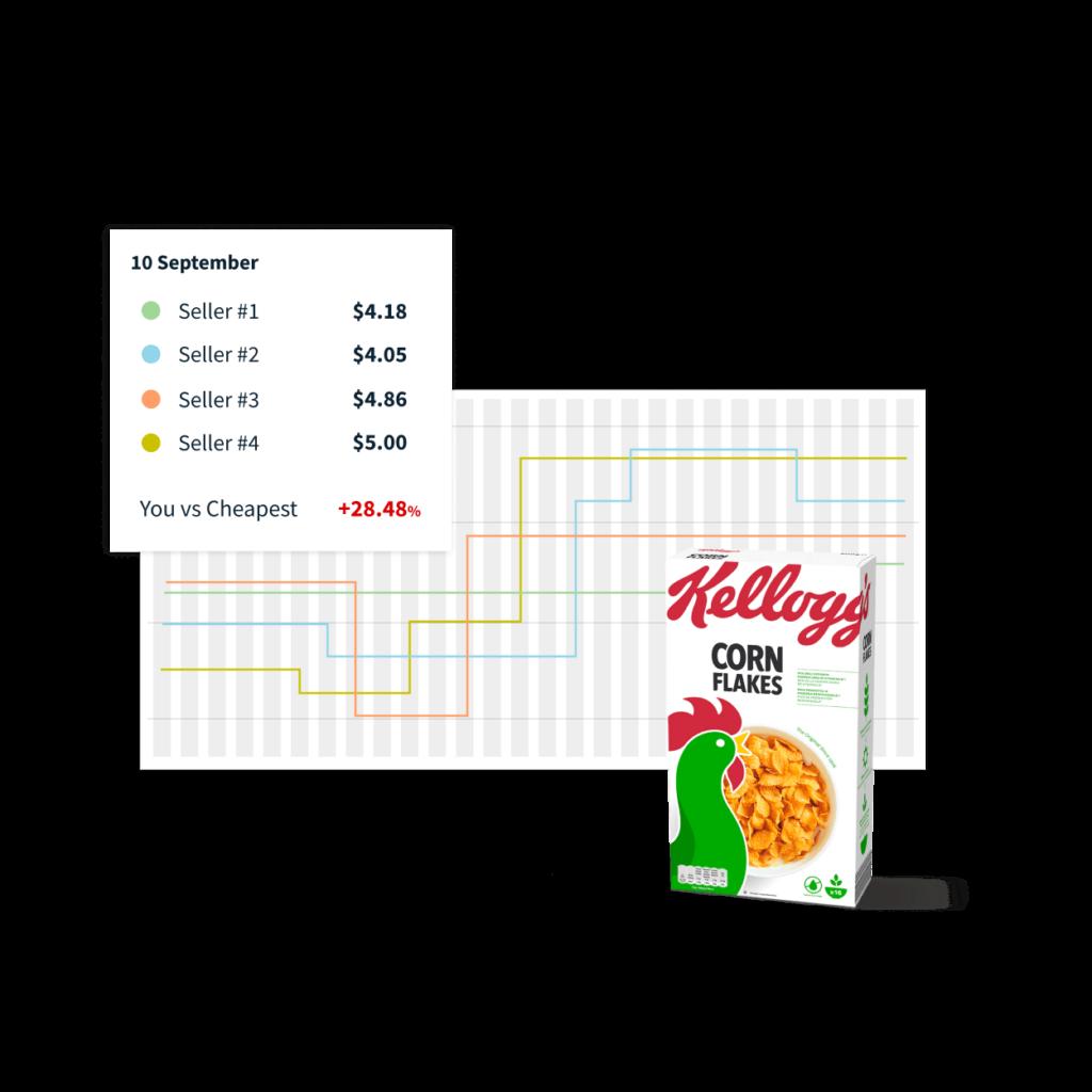 Preisvergleich für Supermärkte